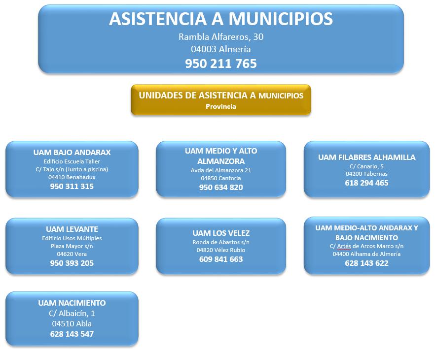 Centros asistencia a Municipios Provinvias